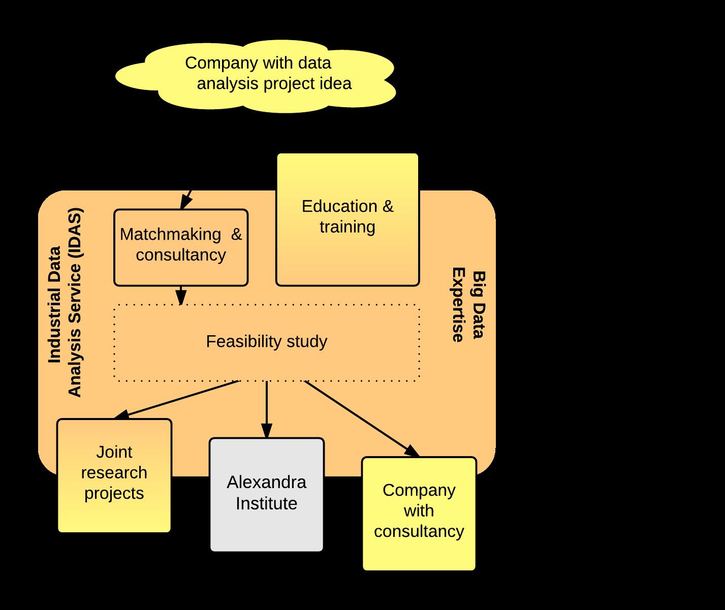 IDAS Consultancy Service
